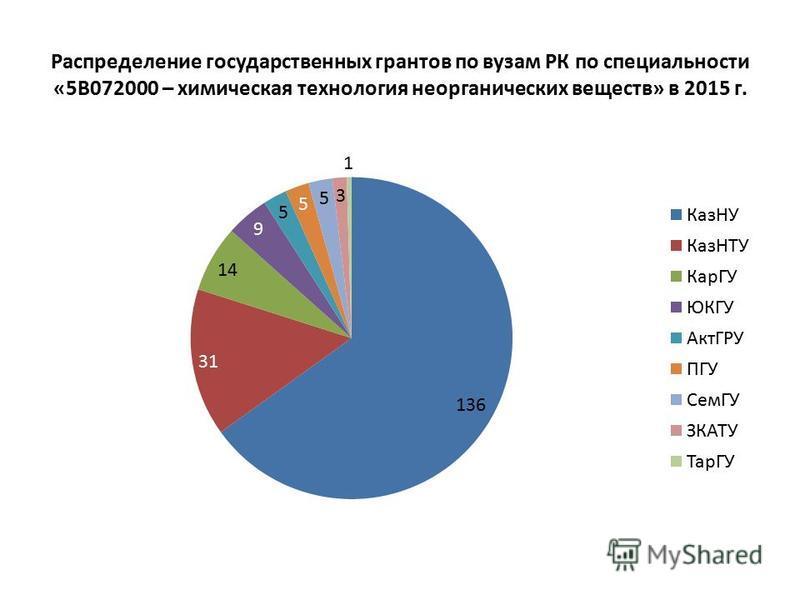 Распределение государственных грантов по вузам РК по специальности «5В072000 – химическая технология неорганических веществ» в 2015 г.