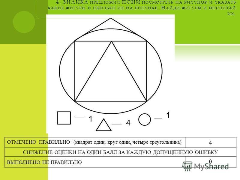 4. ЗНАЙКА ПРЕДЛОЖИЛ ПОНИ ПОСМОТРЕТЬ НА РИСУНОК И СКАЗАТЬ КАКИЕ ФИГУРЫ И СКОЛЬКО ИХ НА РИСУНКЕ. Н АЙДИ ФИГУРЫ И ПОСЧИТАЙ ИХ. ОТМЕЧЕНО ПРАВИЛЬНО (квадрат один, круг один, четыре треугольника) 4 СНИЖЕНИЕ ОЦЕНКИ НА ОДИН БАЛЛ ЗА КАЖДУЮ ДОПУЩЕННУЮ ОШИБКУ В
