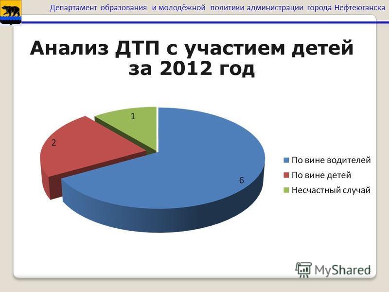 3 Анализ ДТП с участием детей за 2012 год Департамент образования и молодёжной политики администрации города Нефтеюганска