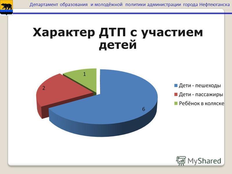 4 Характер ДТП с участием детей Департамент образования и молодёжной политики администрации города Нефтеюганска