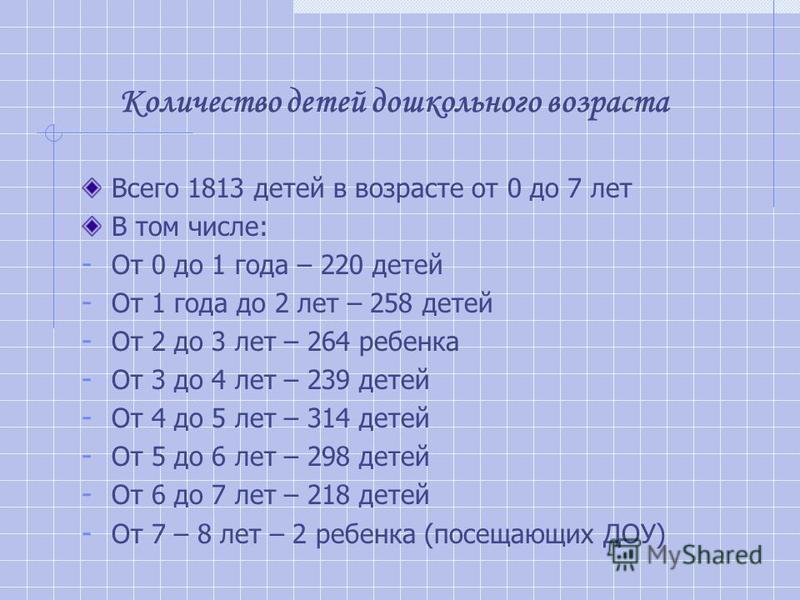 Количество детей дошкольного возраста Всего 1813 детей в возрасте от 0 до 7 лет В том числе: - От 0 до 1 года – 220 детей - От 1 года до 2 лет – 258 детей - От 2 до 3 лет – 264 ребенка - От 3 до 4 лет – 239 детей - От 4 до 5 лет – 314 детей - От 5 до