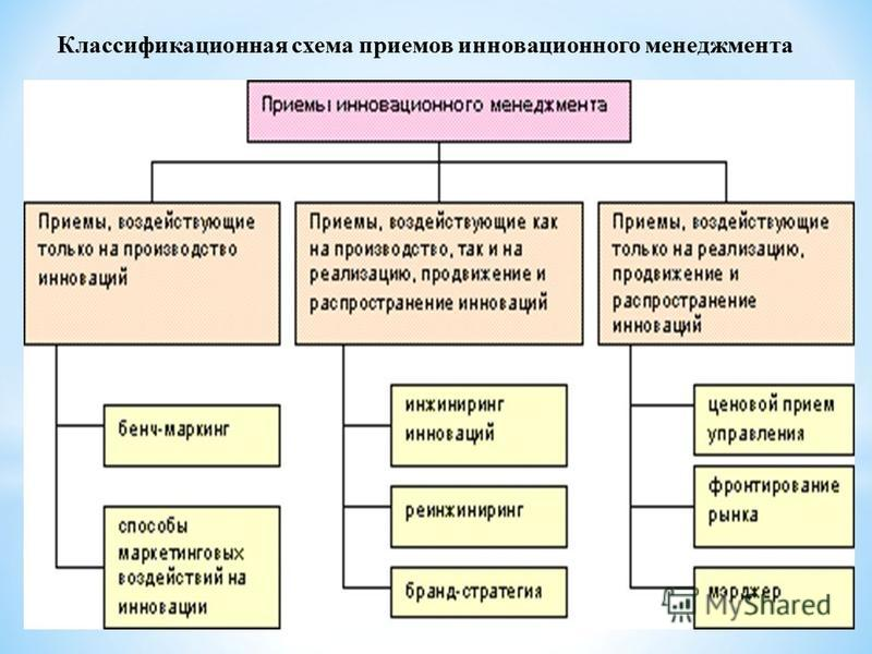Классификационная схема приемов инновационного менеджмента