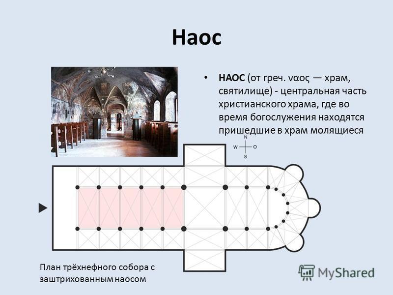Наос НАОС (от греч. ναος храм, святилище) - центральная часть христианского храма, где во время богослужения находятся пришедшие в храм молящиеся План трёхнефного собора с заштрихованным наосом