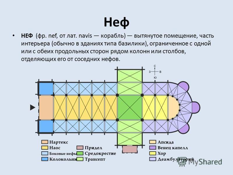 Неф НЕФ (фр. nef, от лат. navis корабль) вытянутое помещение, часть интерьера (обычно в зданиях типа базилики), ограниченное с одной или с обеих продольных сторон рядом колонн или столбов, отделяющих его от соседних нефов.