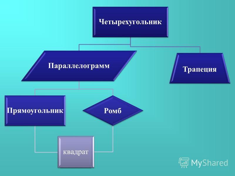Четырехугольник Параллелограмм Прямоугольник Ромб квадрат Трапеция