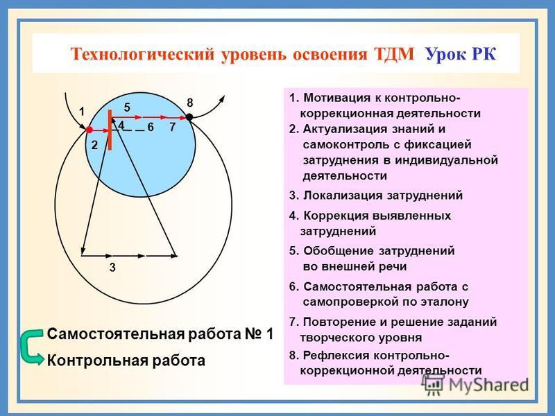 Технологический уровень освоения ТДМ 1. Мотивация к контрольно- коррекционная деятельности 2. Актуализация знаний и самоконтроль с фиксацией затруднения в индивидуальной деятельности 3. Локализация затруднений 4. Коррекция выявленных затруднений 5. О