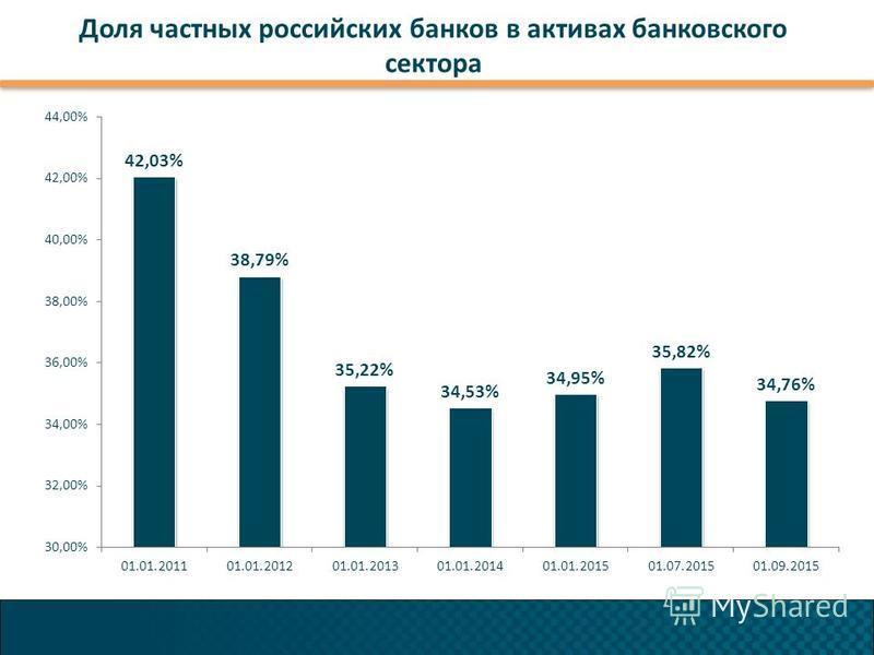 Доля частных российских банков в активах банковского сектора