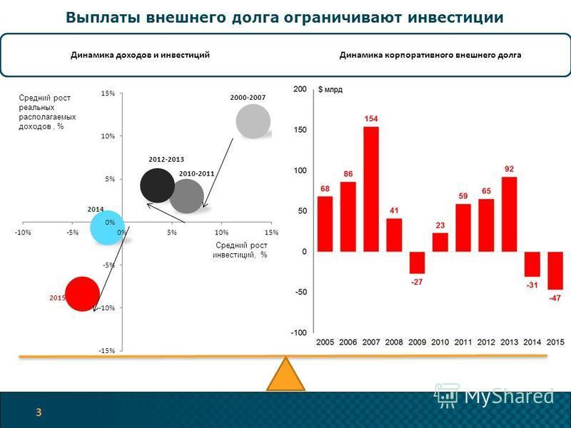 Выплаты внешнего долга ограничивают инвестиции 3 Динамика доходов и инвестиций Динамика корпоративного внешнего долга