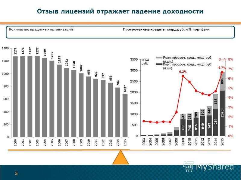 Отзыв лицензий отражает падение доходности 5 Количество кредитных организаций Просроченные кредиты, млрд руб. и % портфеля