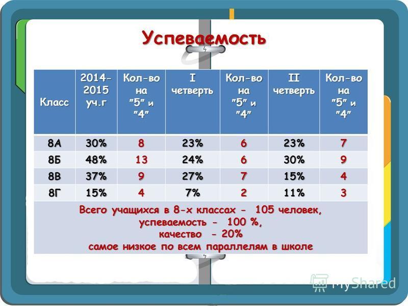 Успеваемость Класс 2014- 2015 уч.г Кол-вона 5 и 4 5 и 4 Ι четверть Кол-вона 5 и 4 5 и 4 ΙΙ четверть Кол-вона 5 и 4 5 и 4 8А30%823%623%7 8Б48%1324%630%9 8В37%927%715%4 8Г15%47%211%3 Всего учащихся в 8-х классах - 105 человек, успеваемость - 100 %, кач