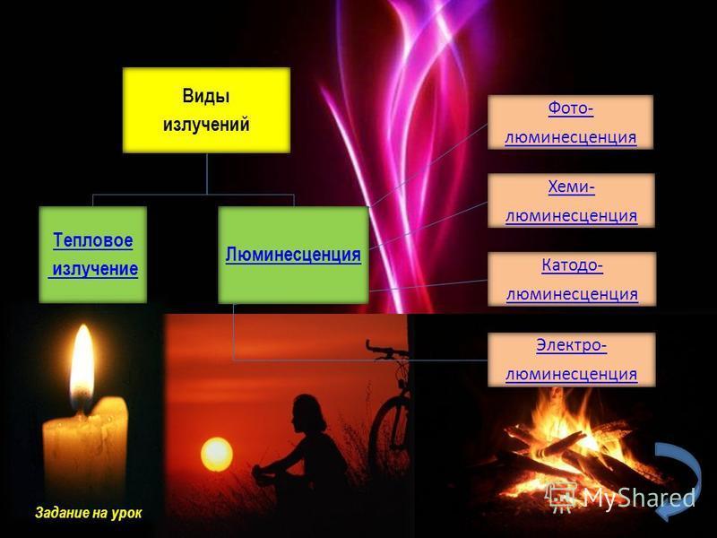 Виды излучений Тепловое излучение Люминесценция Фото- люминесценция Хеми- люминесценция Катодо- люминесценция Электро- люминесценция Задание на урок