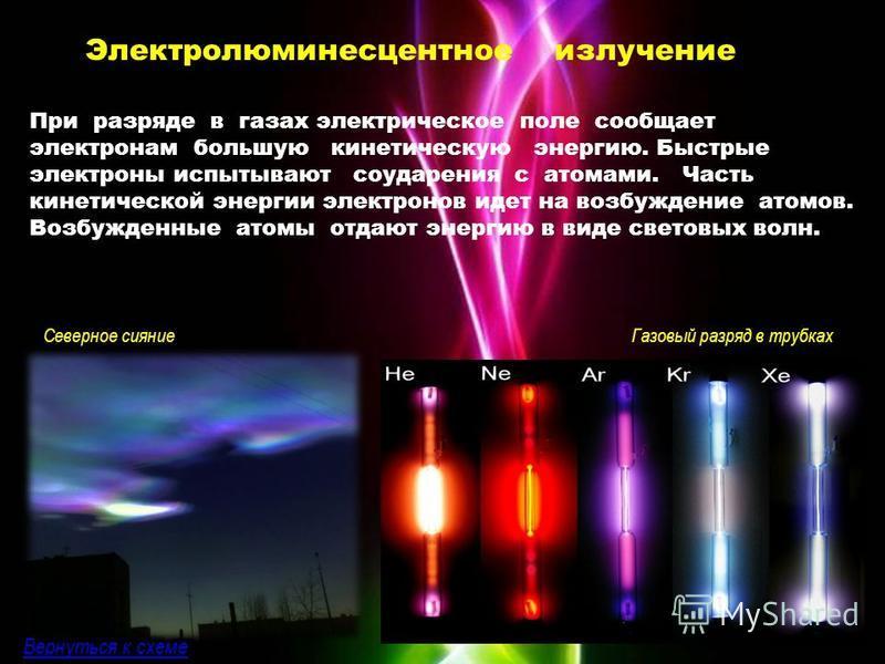 Электролюминесцентное излучение При разряде в газах электрическое поле сообщает электронам большую кинетическую энергию. Быстрые электроны испытывают соударения с атомами. Часть кинетической энергии электронов идет на возбуждение атомов. Возбужденные
