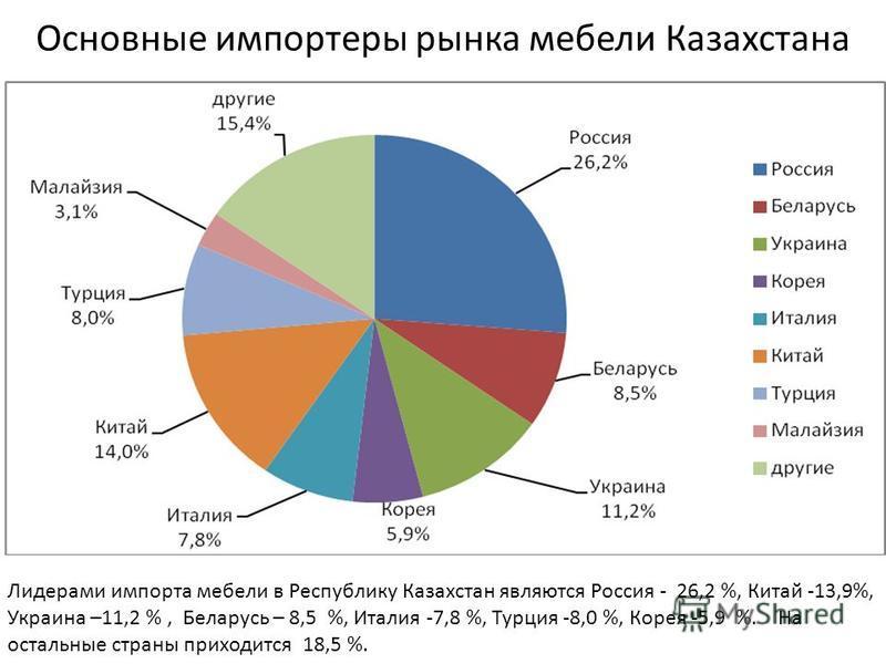 Данные о мебельном рынке По данным официальной статистики за 9 месяцев 2015 года объем производства мебели в Казахстане составил 20 млрд. 725 млн. тенге. Это составляет 29 % от всего мебельного рынка. На импорт мебельной продукции приходится 71 %. Об
