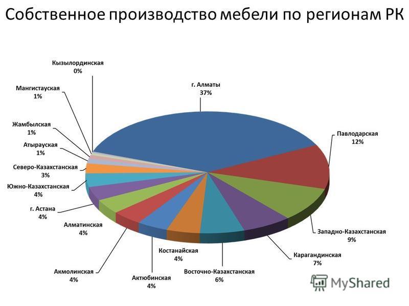 Основные импортеры рынка мебели Казахстана Лидерами импорта мебели в Республику Казахстан являются Россия - 26,2 %, Китай -13,9%, Украина –11,2 %, Беларусь – 8,5 %, Италия -7,8 %, Турция -8,0 %, Корея -5,9 %. На остальные страны приходится 18,5 %.