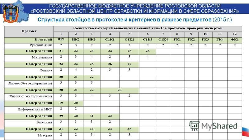 Структура столбцов в протоколе и критериев в разрезе предметов (2015 г.)