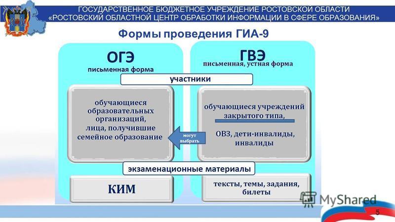 5 Формы проведения ГИА-9