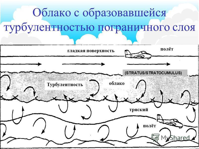 10 Условия образования облаков Конвекция Конвергенция Орографическая конвекция Фронтальная конвекция Турбулентность на пограничном слое