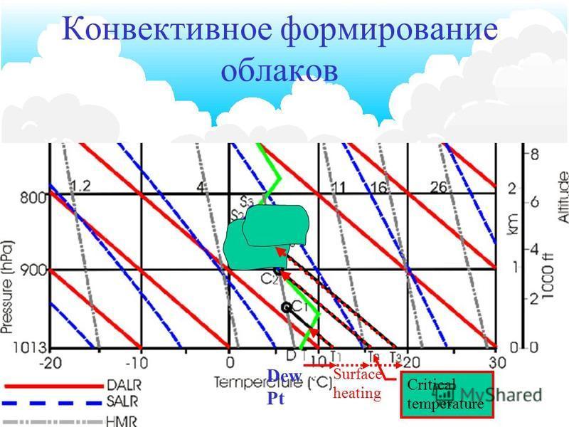 16 продолжение Принудительная конвекция воздушной частицы вызван многими факторами, а именно: –Орографическая конвекция, где воздух вынужден подниматься над холмами или горами. –Фронтальная конвекция, воздух вынужден подниматься над фронтальной повер