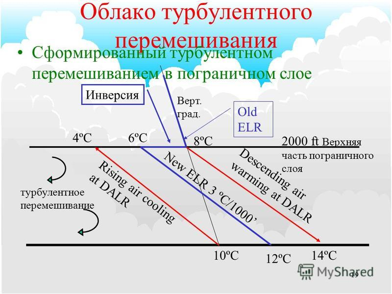 18 Конвективное формирование облаков Условия формирования: –Достаточный запас теплого, влажного воздуха на нижнем уровне. –Неустойчивый вертикальный градиент в слое несколько тысяч футов. –Достаточный нагрев, чтобы поднять воздух до уровня свободной