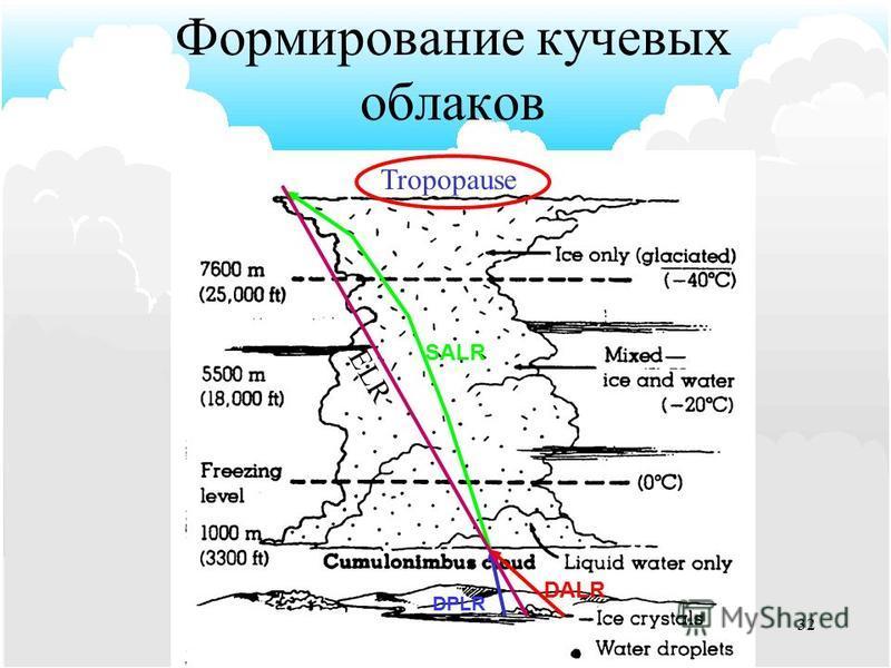 Кучево-дождевые (Cumulonimbus, Cb) - огромные горообразные облачные массы с темны основаниями и ярко- белыми вершинами, которые, как правило, имеют волокнистое строение. В зависимости от условий образования Сb бывают внутримассовые и фронтальные. По
