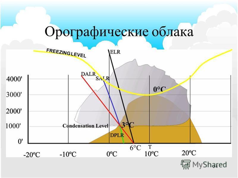 33 Орографические облака Условия: –Влажный воздух. –Достаточно высокий ландшафт чтобы поднять воздух до уровня конденсации. –Устойчивый вертикальный градиент окружающей среды.
