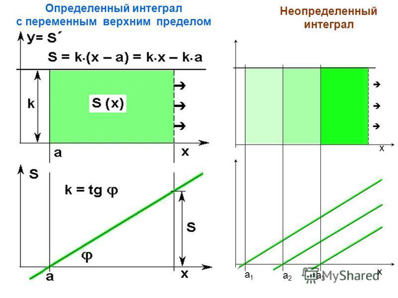 Определенный интеграл с переменным верхним пределом Неопределенный интеграл a1a1 a2a2 a3a3 x x