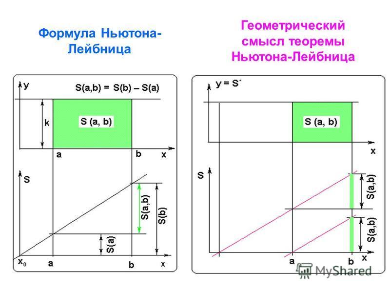Формула Ньютона- Лейбница Геометрический смысл теоремы Ньютона-Лейбница x
