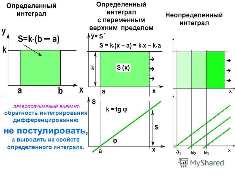 Определенный интеграл с переменным верхним пределом Неопределенный интеграл Определенный интеграл a1a1 a2a2 a3a3 x x ПРАВОПОЛУШАРНЫЙ ВАРИАНТ: обратность интегрирования дифференцированию не постулировать, а выводить из свойств определенного интеграла.