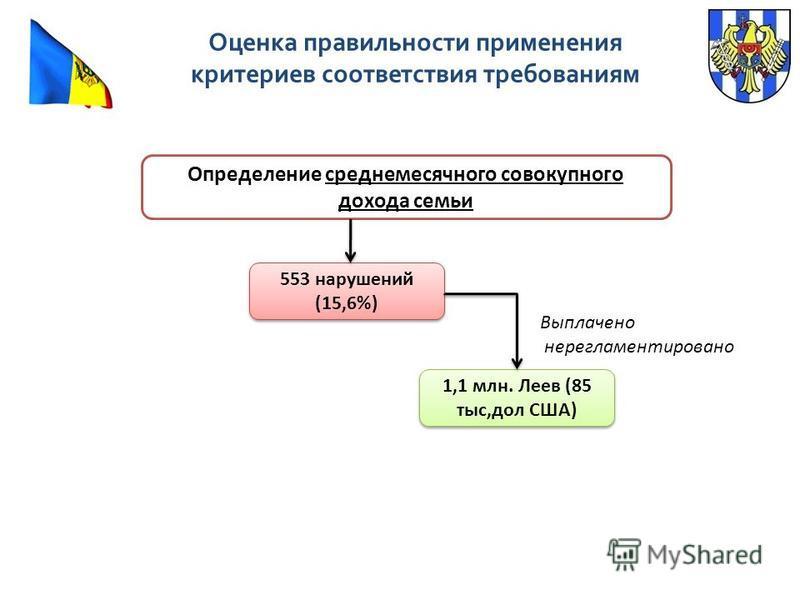 Определение среднемесячного совокупного дохода семьи 553 нарушений (15,6%) 1,1 млн. Леев (85 тыс,дол США) Выплачено не регламентировано Оценка правильности применения критериев соответствия требованиям