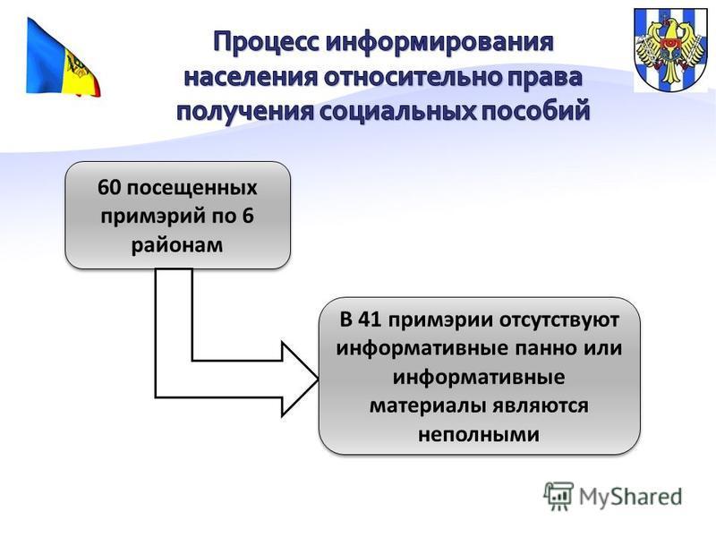 60 посещенных примэрий по 6 районам В 41 при мэрии отсутствуют информативные панно или информативные материалы являются неполными
