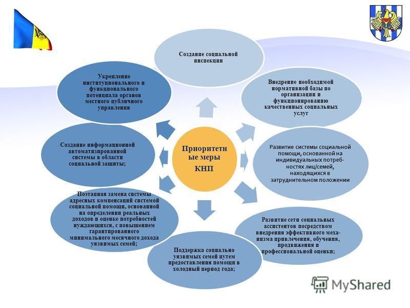Приоритетн ые меры КНП Создание социальной инспекции Внедрение необходимой нормативной базы по организации и функционированию качественных социальных услуг Развитие системы социальной помощи, основанной на индивидуальных потреб ностях лиц/семей, нах