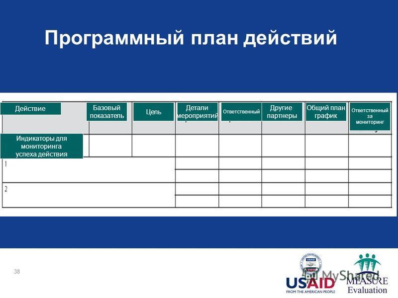 Программный план действий 38 Действие Базовый показатель Цель Детали мероприятий Ответственный Другие партнеры Общий план график Ответственный за мониторинг Индикаторы для мониторинга успеха действия