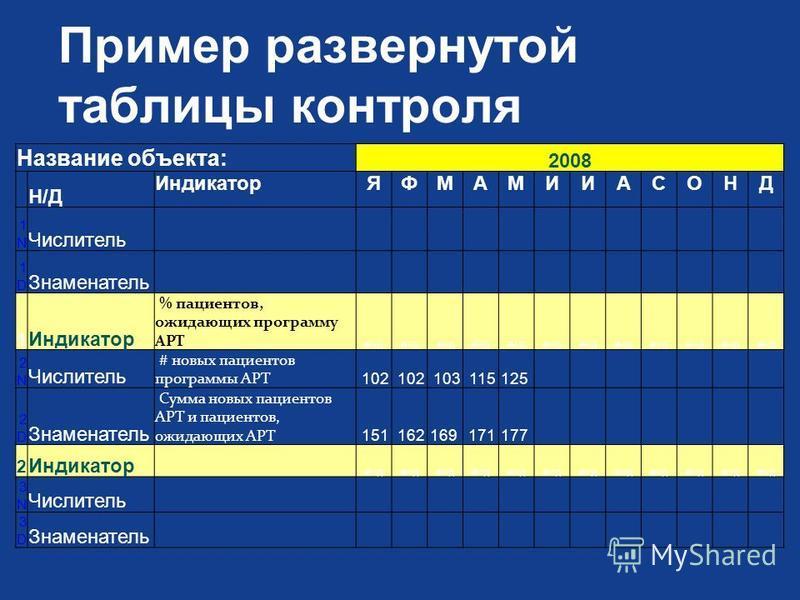 Пример развернутой таблицы контроля Название объекта: 2008 Н/ДН/Д ИндикаторЯФМАМИИАСОНД 1N1N Числитель 1D1D Знаменатель 1 Индикатор % пациентов, ожидающих программу АРТ #Н/Д#Н/Д#Н/Д 2N2N Числитель # новых пациентов программы АРТ 102 103 115125 2D2D З