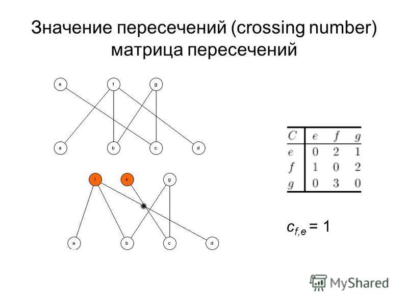 Значение пересечений (crossing number) матрица пересечений с f,е = 1