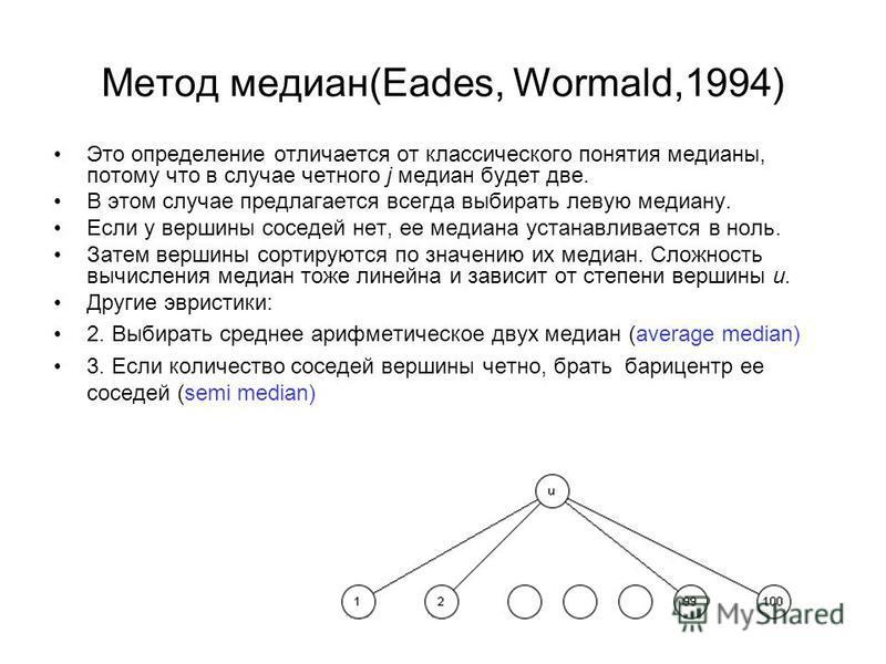 Метод медиан(Eades, Wormald,1994) Это определение отличается от классического понятия медианы, потому что в случае четного j медиан будет две. В этом случае предлагается всегда выбирать левую медиану. Если у вершины соседей нет, ее медиана устанавлив
