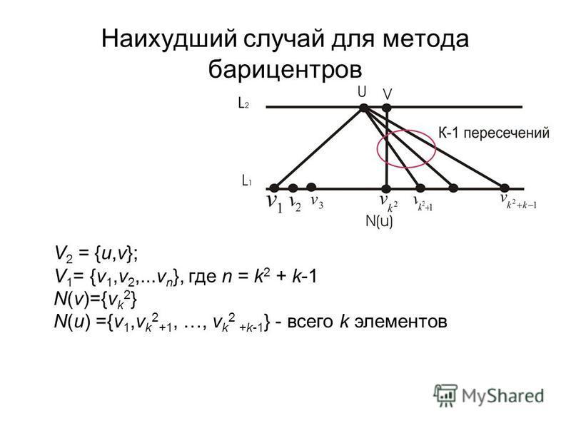 Наихудший случай для метода барицентров V 2 = {u,v}; V 1 = {v 1,v 2,...v n }, где n = k 2 + k-1 N(v)={v k 2 } N(u) ={v 1,v k 2 +1, …, v k 2 +k-1 } - всего k элементов