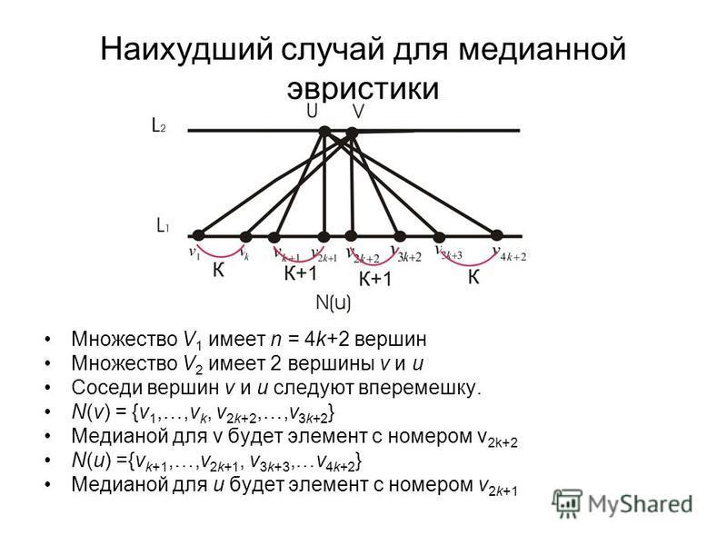 Наихудший случай для медианной эвристики Множество V 1 имеет n = 4k+2 вершин Множество V 2 имеет 2 вершины v и u Соседи вершин v и u следуют вперемешку. N(v) = {v 1,…,v k, v 2k+2,…,v 3k+2 } Медианой для v будет элемент с номером v 2k+2 N(u) ={v k+1,…