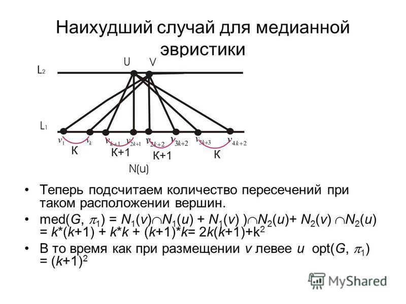 Наихудший случай для медианной эвристики Теперь подсчитаем количество пересечений при таком расположении вершин. med(G, 1 ) = N 1 (v) N 1 (u) + N 1 (v) ) N 2 (u)+ N 2 (v) N 2 (u) = k*(k+1) + k*k + (k+1)*k= 2k(k+1)+k 2 В то время как при размещении v