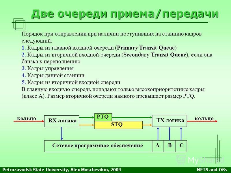 Petrozavodsk State University, Alex Moschevikin, 2004NETS and OSs Две очереди приема/передачи Порядок при отправлении при наличии поступивших на станцию кадров следующий: 1. Кадры из главной входной очереди (Primary Transit Queue) 2. Кадры из вторичн