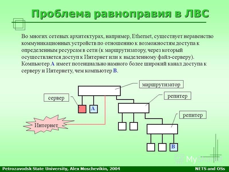 Petrozavodsk State University, Alex Moschevikin, 2004NETS and OSs Проблема равноправия в ЛВС Во многих сетевых архитектурах, например, Ethernet, существует неравенство коммуникационных устройств по отношению к возможностям доступа к определенным ресу