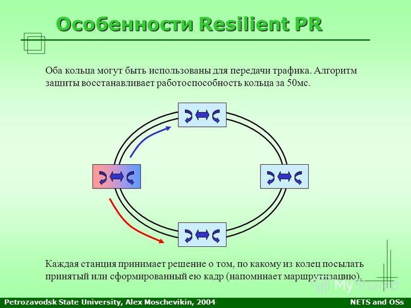 Petrozavodsk State University, Alex Moschevikin, 2004NETS and OSs Особенности Resilient PR Оба кольца могут быть использованы для передачи трафика. Алгоритм защиты восстанавливает работоспособность кольца за 50 мс. Каждая станция принимает решение о