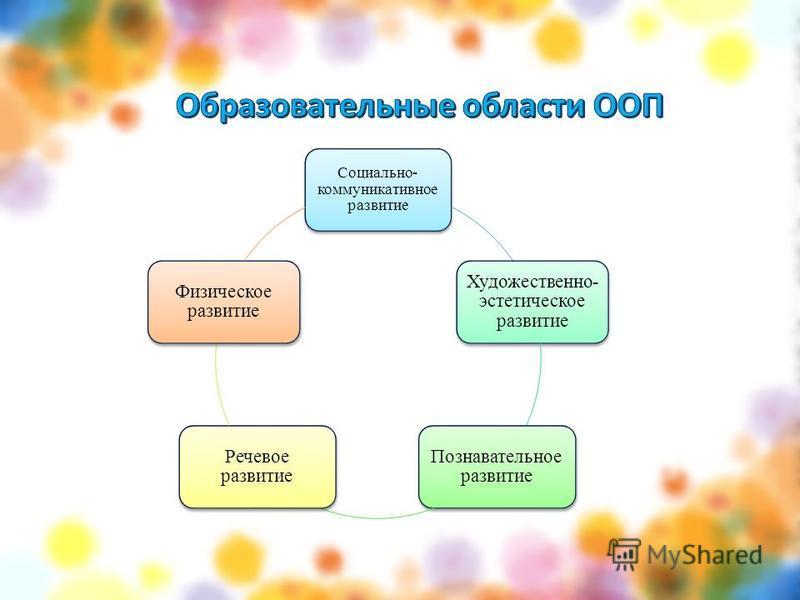 Социально- коммуникативное развитие Художественно- эстетическое развитие Познавательное развитие Речевое развитие Физическое развитие