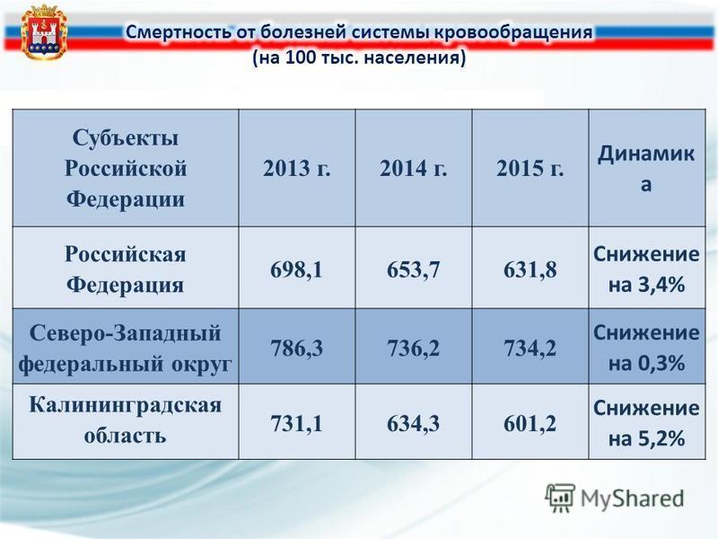 СХЕМА РАСПОЛОЖЕНИЯ ОБЪЕКТОВ ЗДРАВООХРАНЕНИЯ КАЛИНИНГРАДСКОЙ ОБЛАСТИ Субъекты Российской Федерации 2013 г.2014 г.2015 г. Динамик а Российская Федерация 698,1653,7631,8 Снижение на 3,4% Северо-Западный федеральный округ 786,3736,2734,2 Снижение на 0,3%
