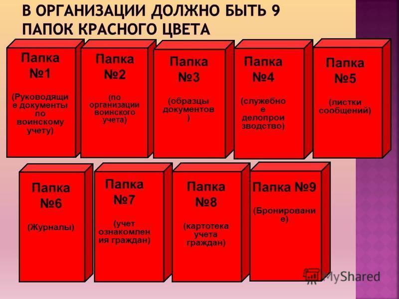 Папка 1 (Руководящи е документы по воинскому учету) Папка 8 (картотека учета граждан) Папка 2 (по организации воинского учета) Папка 7 (учет ознакомлен ия граждан) Папка 3 (образцы документов ) Папка 4 (служебное делопроизводство) Папка 6 (Журналы) П