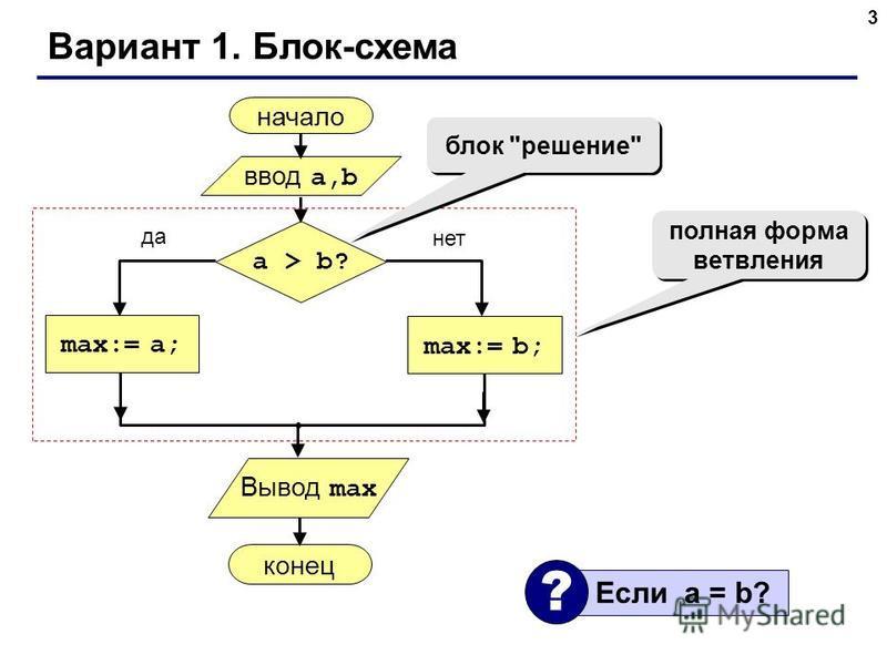 3 Вариант 1. Блок-схема начало max:= a; ввод a,b a > b? max:= b; конец да нет полная форма ветвления блок решение Если a = b? ? Вывод max