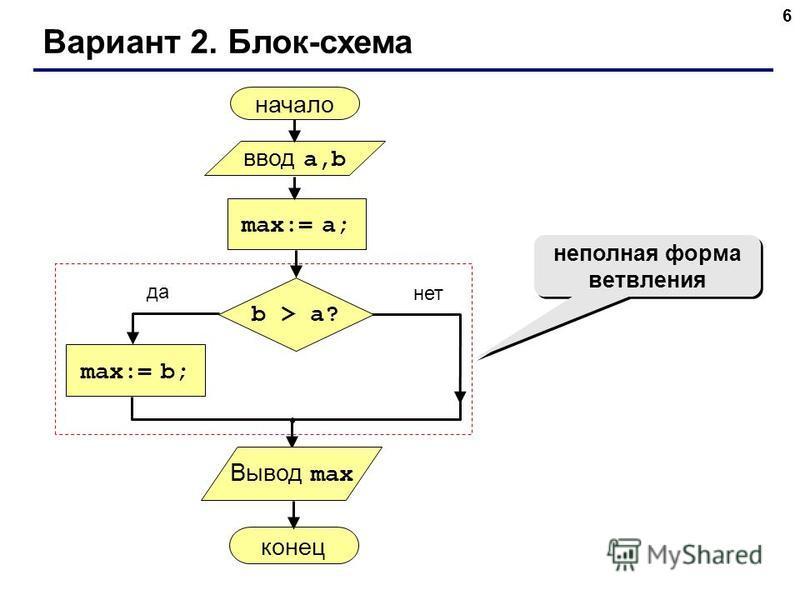 6 Вариант 2. Блок-схема неполная форма ветвления начало max:= a; ввод a,b max:= b; конец да нет b > a? Вывод max