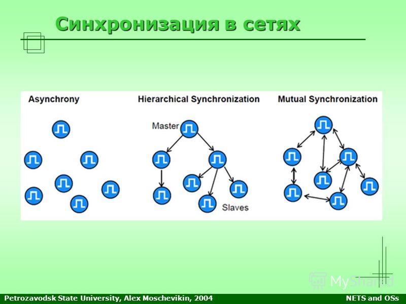 Petrozavodsk State University, Alex Moschevikin, 2004NETS and OSs Синхронизация в сетях