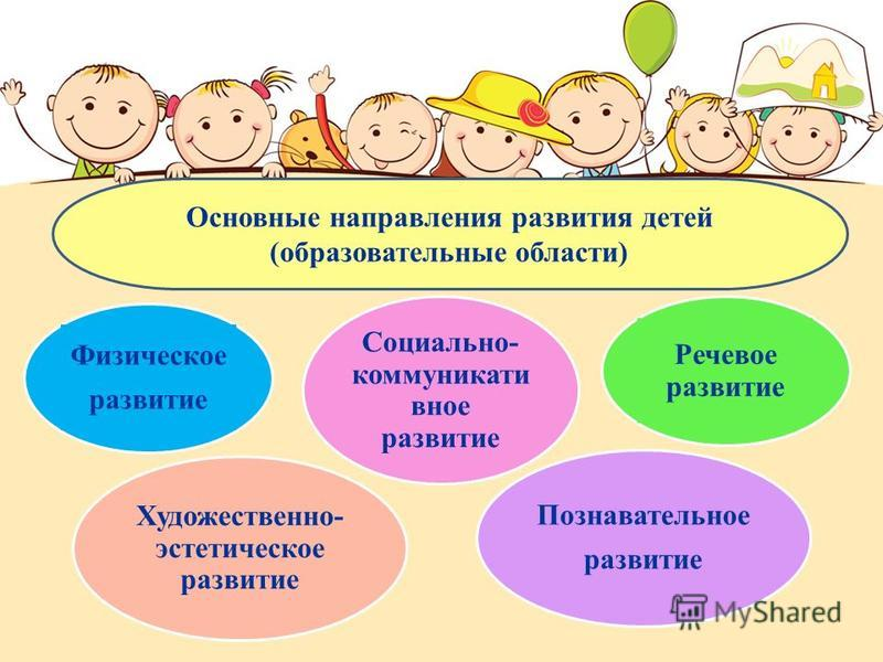 Основные направления развития детей (образовательные области) Физическое развитие Социально- коммуникативное развитие Речевое развитие Художественно- эстетическое развитие Познавательное развитие