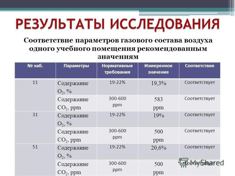 Соответствие параметров газового состава воздуха одного учебного помещения рекомендованным значениям каб.Параметры Нормативные требования Измеренное значение Соответствие 11 Содержание О 2, % 19-22% 19,3% Соотведействует Содержание СО 2, ppm 300-600