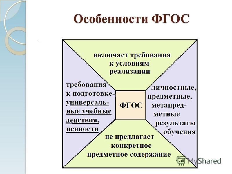Особенности ФГОС.